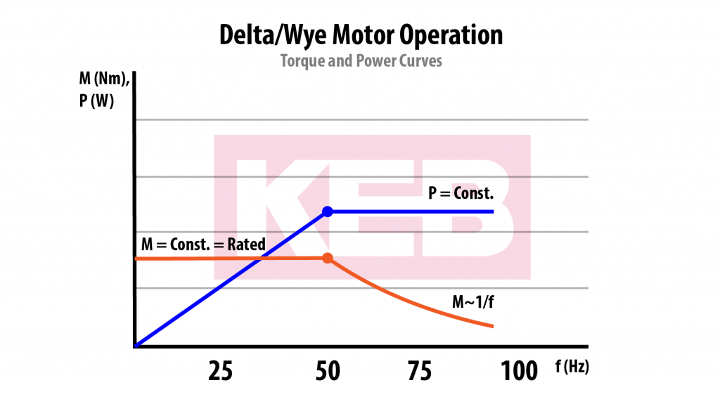 Torque and Power Curves_230V motor