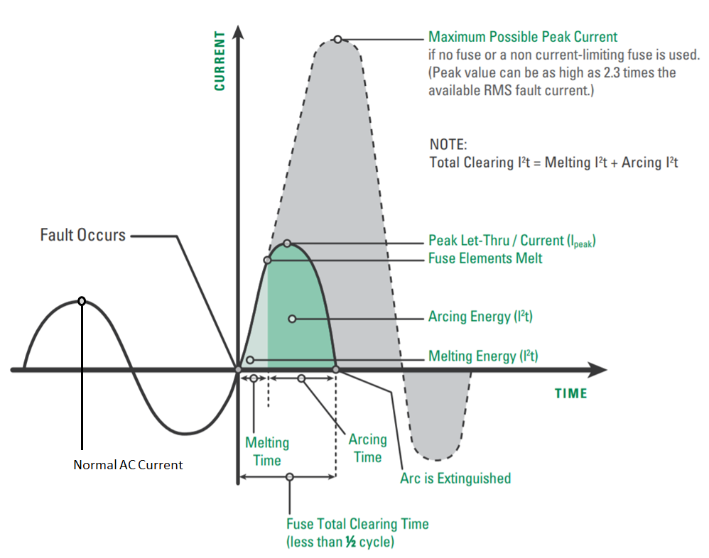 short circuit fault chart
