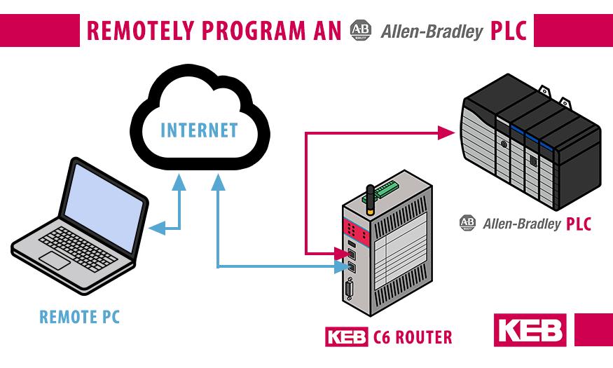VPN Router_Remote Access Allen Bradley PLC