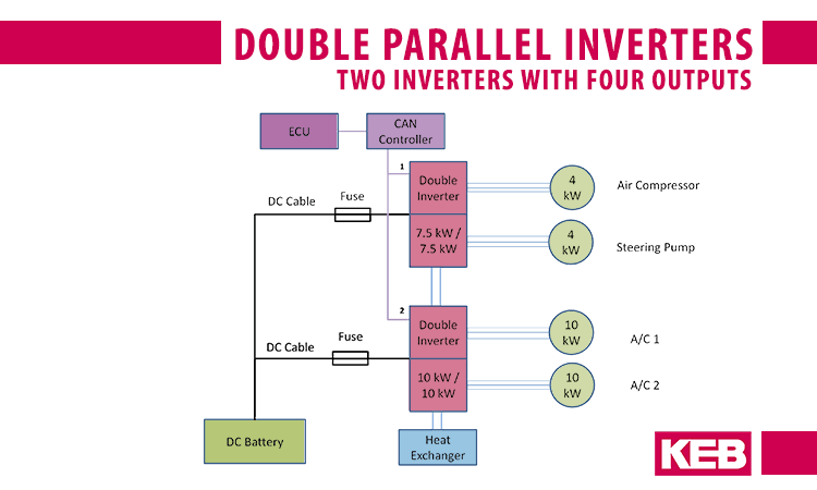 Double EV inverter design configuration