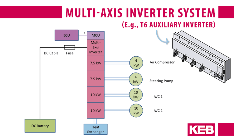 EV inverter design for multi-axis motion control