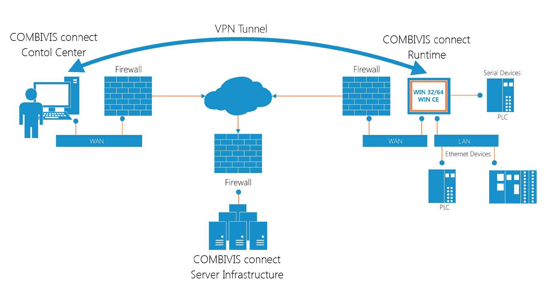 Remote machine connection with CONNECT Architecture