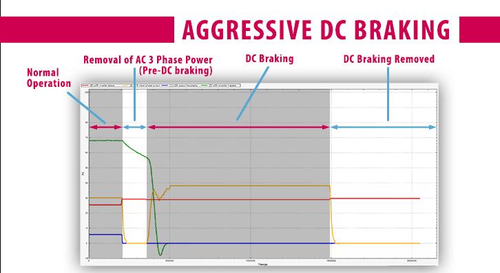 Combivis Software Scope_DC Injection Braking_Aggressive Profile