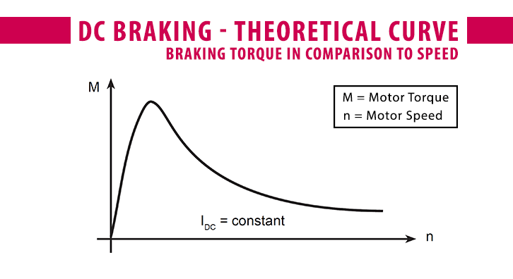 Theoretical curve_DC Injection Braking