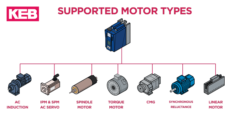 different motor control types