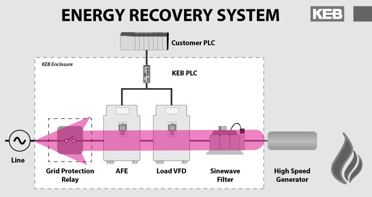 energy recovery UL 1741
