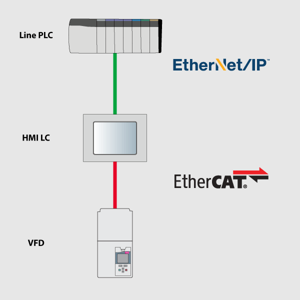 EtherNetIP to EtherCAT