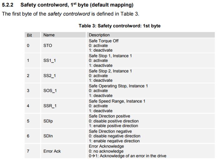 FSoE Default Safety Control Word