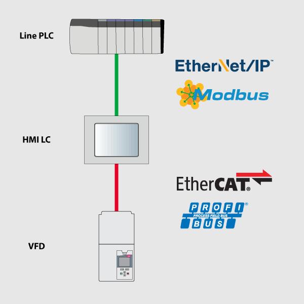 HMI network gateway