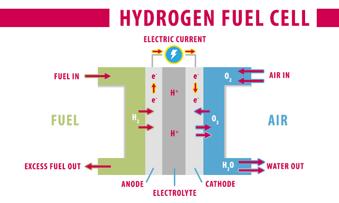 diagram how hydrogen fuel cell works in a vehicle