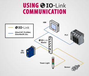 IO-Link Protocol and KEB products