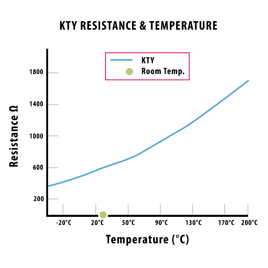 KTY motor thermal protection Temperature resistance line graph