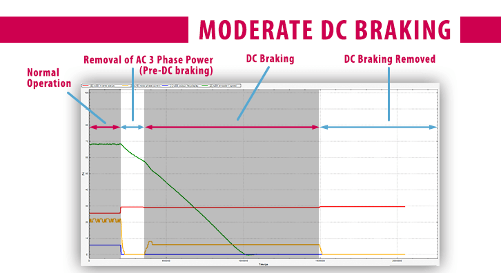 Combivis Software Scope_DC Injection Braking_Moderate Profile