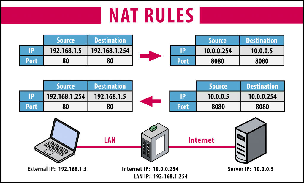 Application of NAT rules with the C6 Router