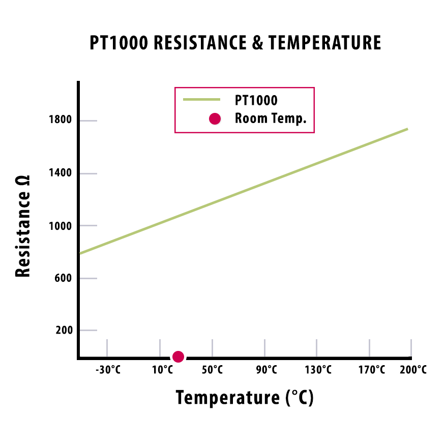 PT1000 motor thermal protection Temperature resistance line graph