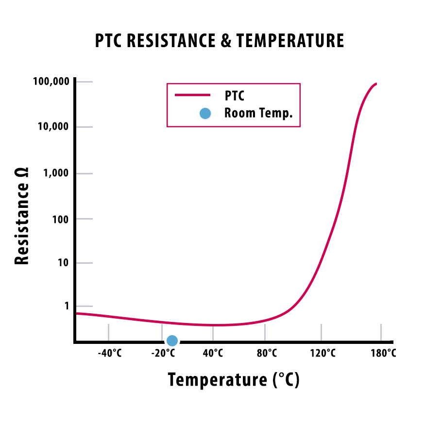 PTC motor thermal protection Temperature resistance line graph