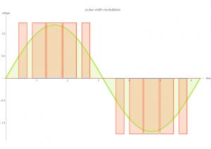 pwm long graphic