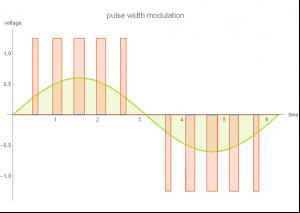 pulse width modulation vfd