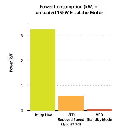 Power Consumption (kW) of unloaded 15kW Escalator Motor
