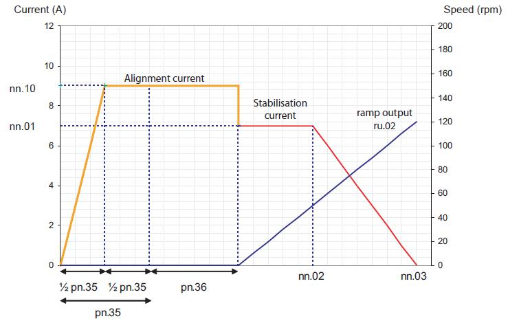 Advantages and application fits for SCL motor control - Drive startup procedure