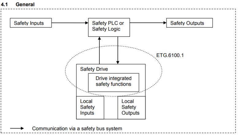Safety Drive Profile, ETG 6100.1