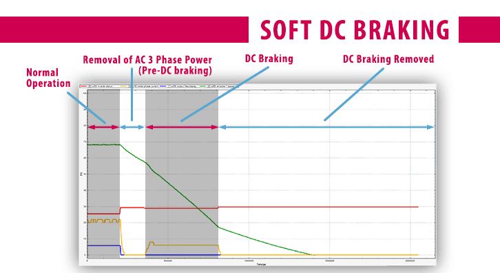 Combivis Software Scope_DC Injection Braking_Soft Profile