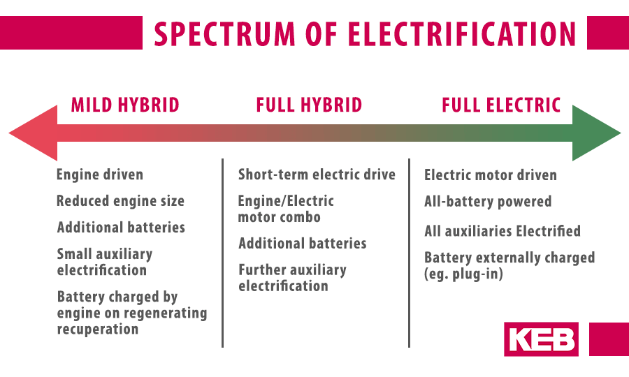 Graphic shows the spectrum of electric and hybrid vehicle
