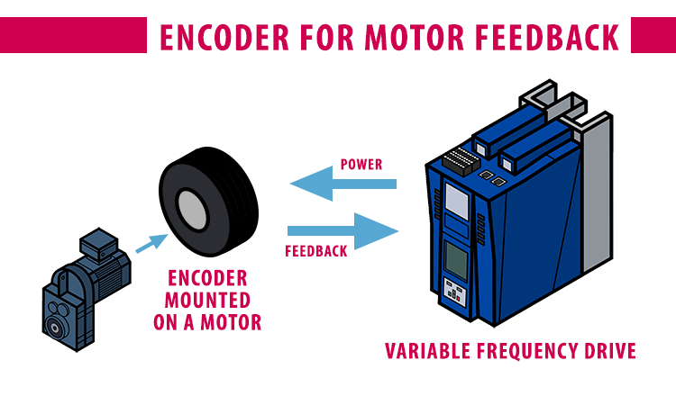 Motor mounted encoder provides feedback to VFD