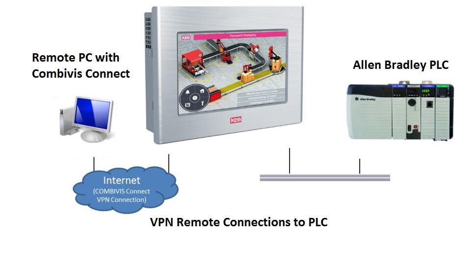 Allen Bradley PLC remote connection with Combivis