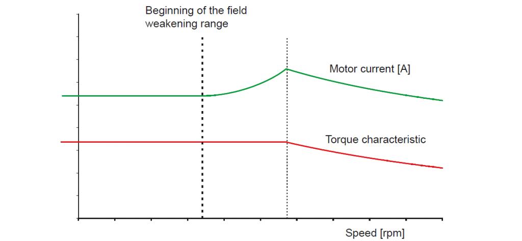 V/Hz control: current and torque lines in field weakening range