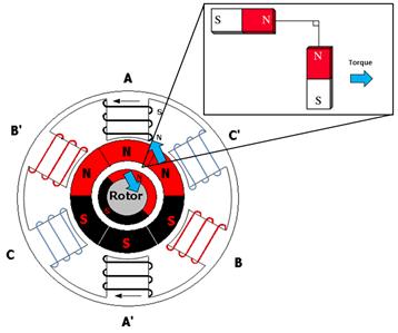 encoder 7 pole wiring diagram encoder position for permanent magnet motors in elevator  position for permanent magnet motors