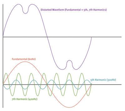 Harmonic filters - waveforms
