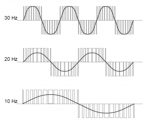 pwm for different frequencies