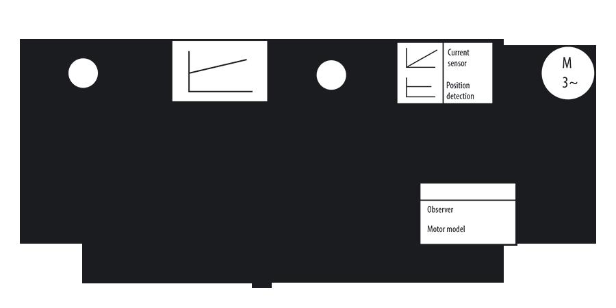 SCL Control Loop